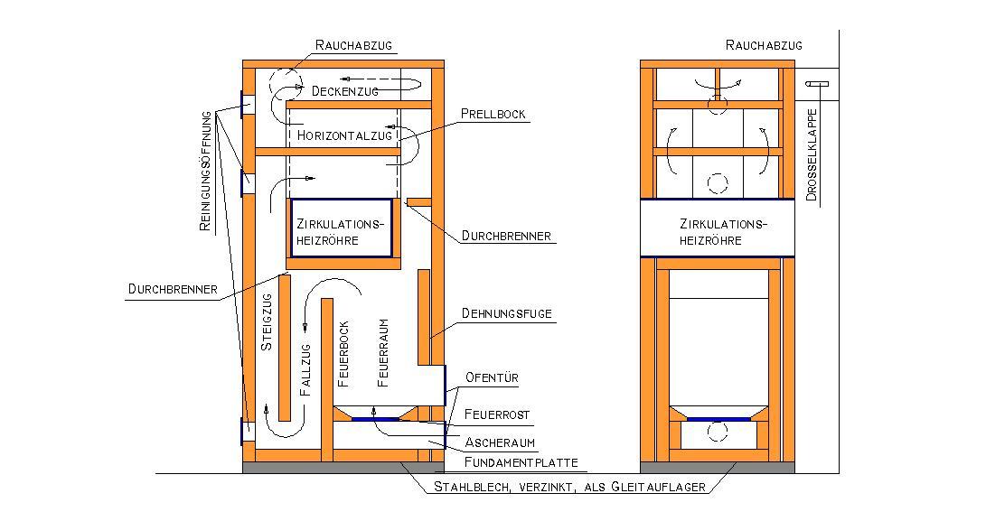 ofen. Black Bedroom Furniture Sets. Home Design Ideas